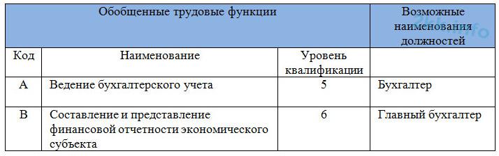 Трудовые функции стандарт бухгалтера
