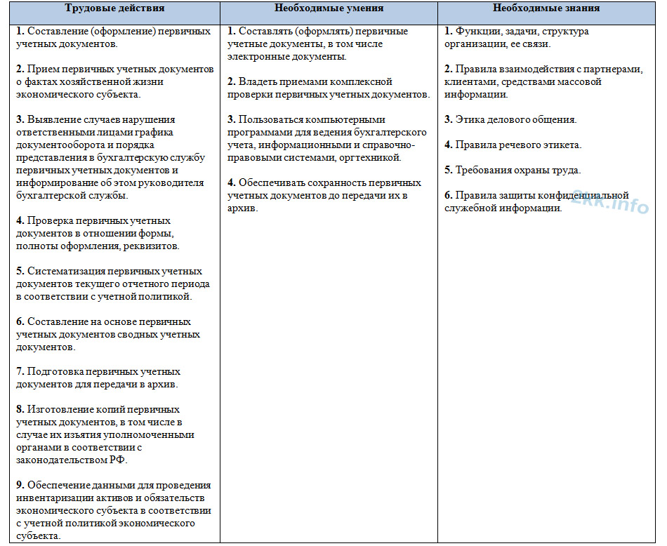 должностная инструкция главного бухгалтера с учетом профстандарта - фото 3