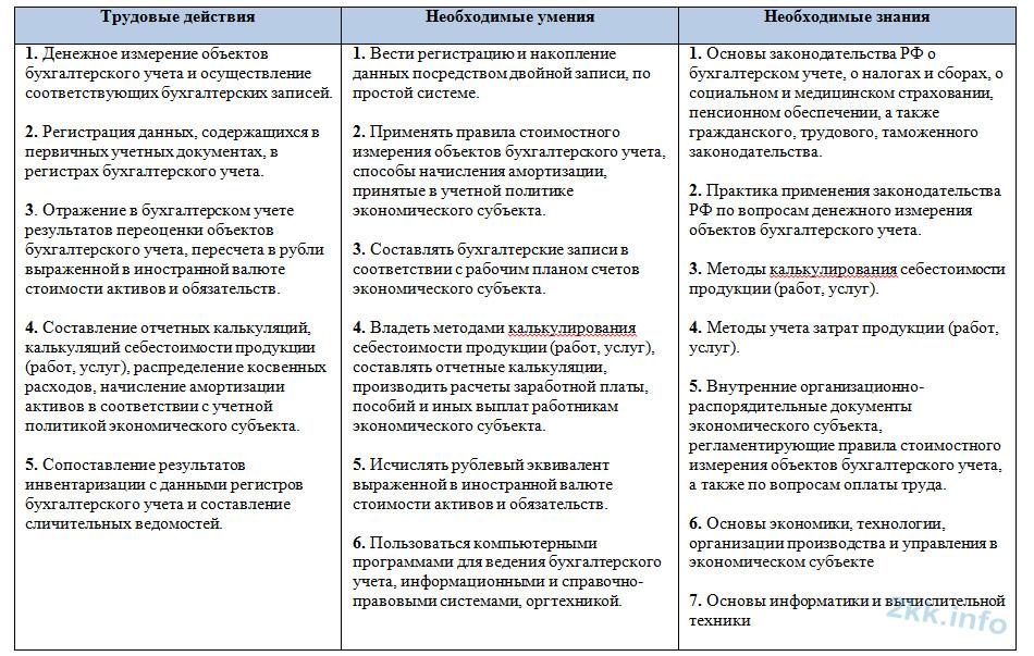 Функции стандарт бухгалтера