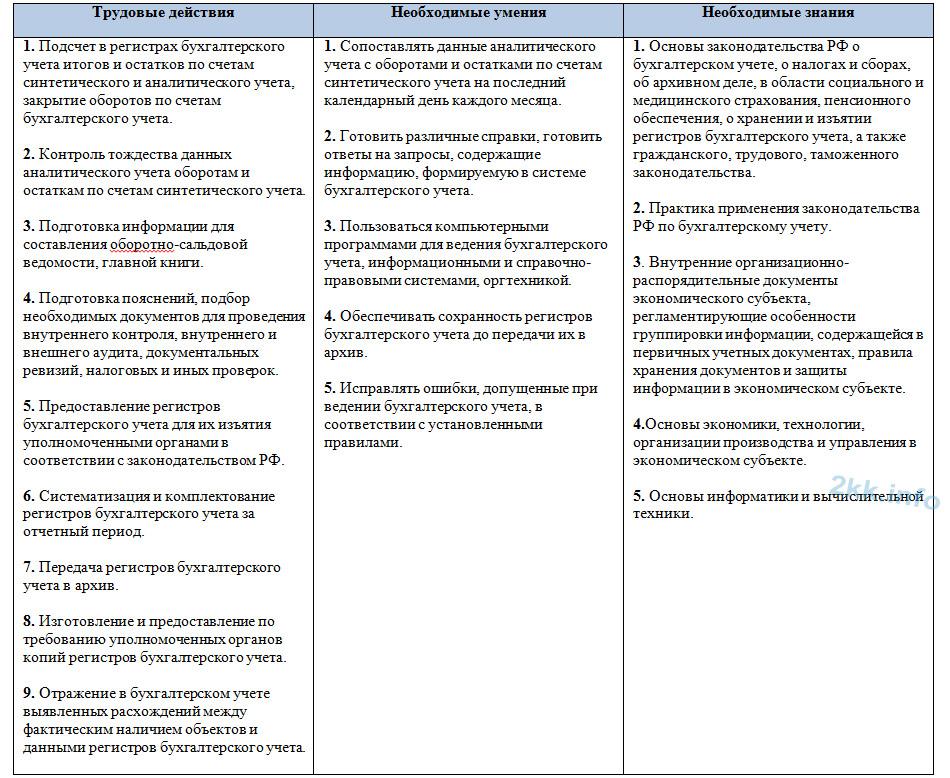 должностная инструкция главного бухгалтера с учетом профстандарта - фото 5