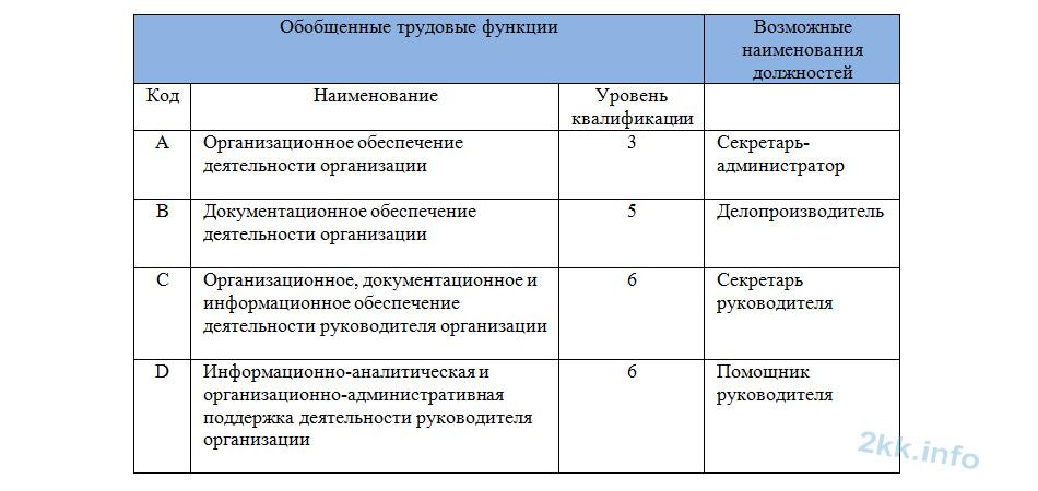 Трудовые функции стандарт секретаря