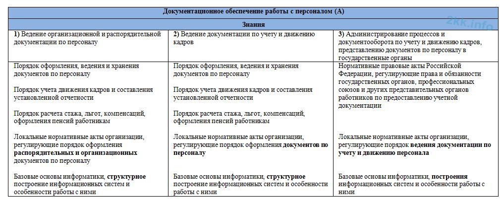 профстандарты для кадровиков с 2016 года скачать