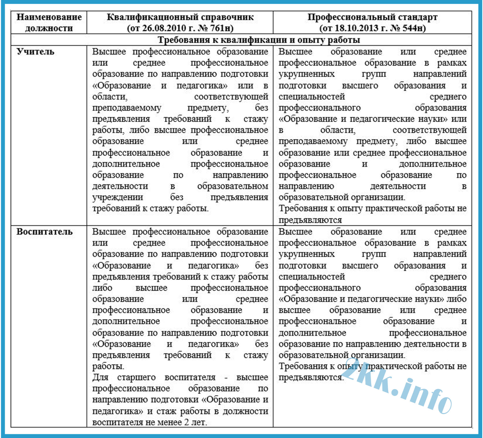 Таблица сравнения ПС и ЕКС